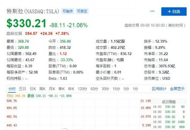 特斯拉股价盘前反弹7.38% 此前一天大跌21%