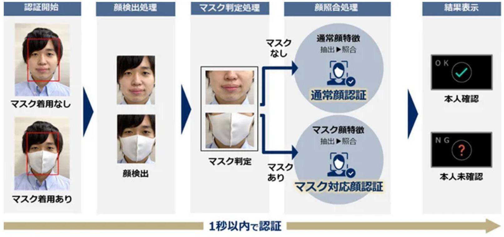 NEC公布眼部特征识别技术