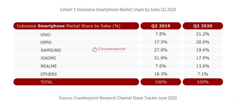Counterpoint:vivo再登印尼智能手机市场第一