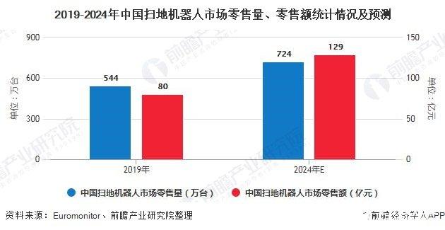 2019-2024年中国扫地机器人市场零售量、零售额统计情况及预测