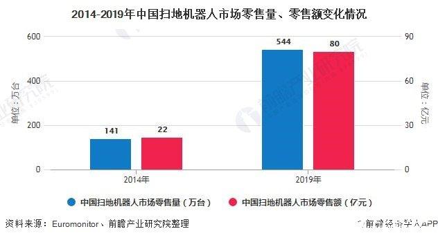 中国扫地机器人行业快速发展,渗透率仍有较大提升机空间