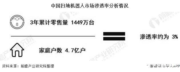 中国扫地机器人市场渗透率分析情况