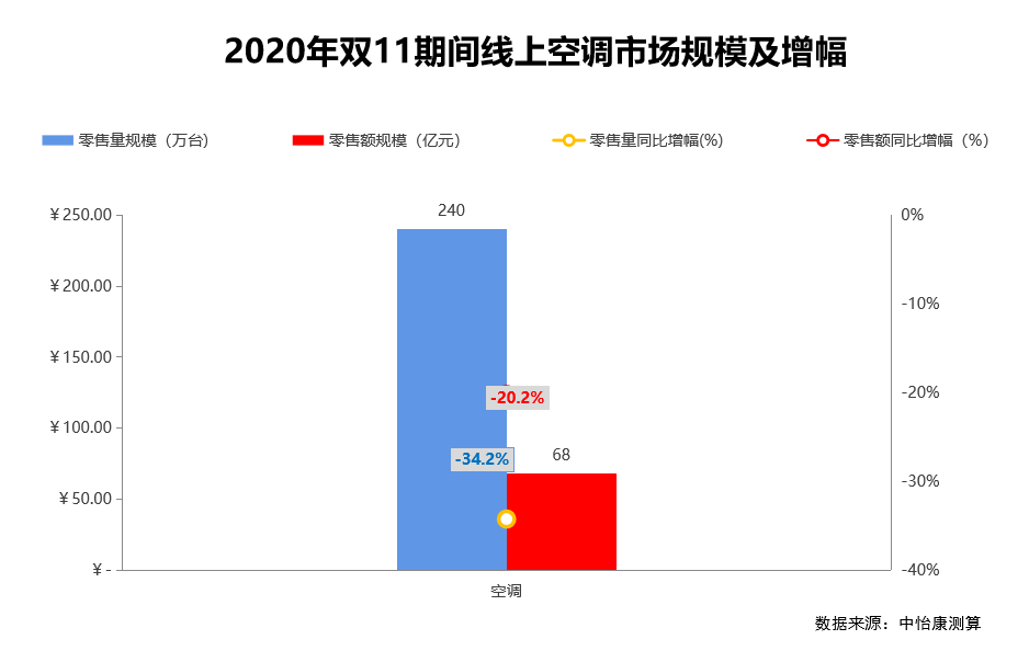 中怡康双11研究快报:空调市场加速割裂