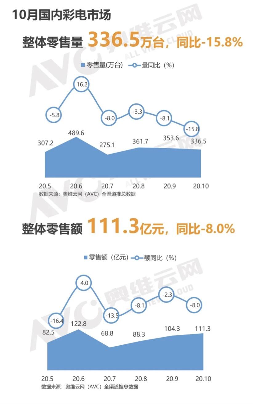 10 月中国彩电市场零售量 336.5 万台,同比下降 15.8%