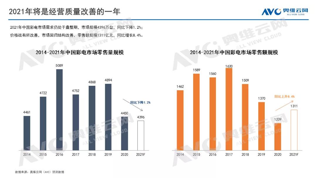 奥维云网:2020年中国彩电市场总结报告