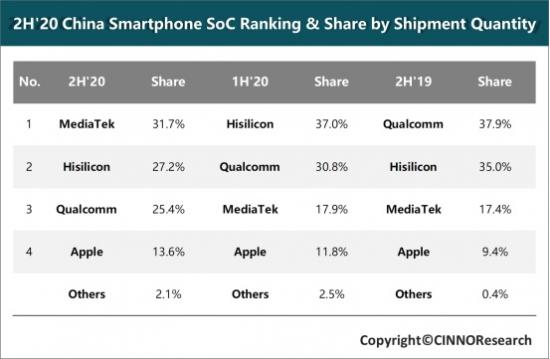 高通份额大跌,联发科高居第一,中国手机大厂集体转向?
