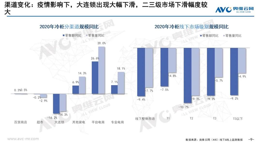 奥维云网:2020年度冷柜零售市场年度总结