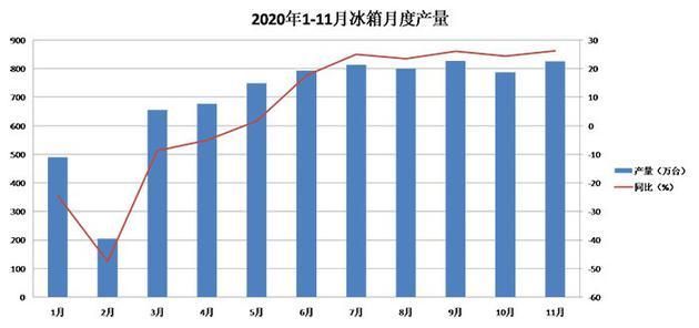 2020冰箱市场综述:低开高走 出口井喷