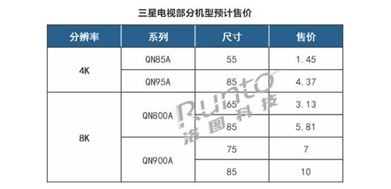 若最便宜也要1.45万 三星Neo QLED电视中国市场难上量