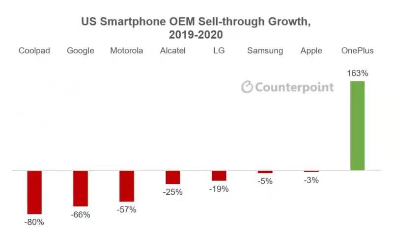 Counterpoint报告:一加成2020年美国唯一逆势增长手机品牌 年增幅达163%