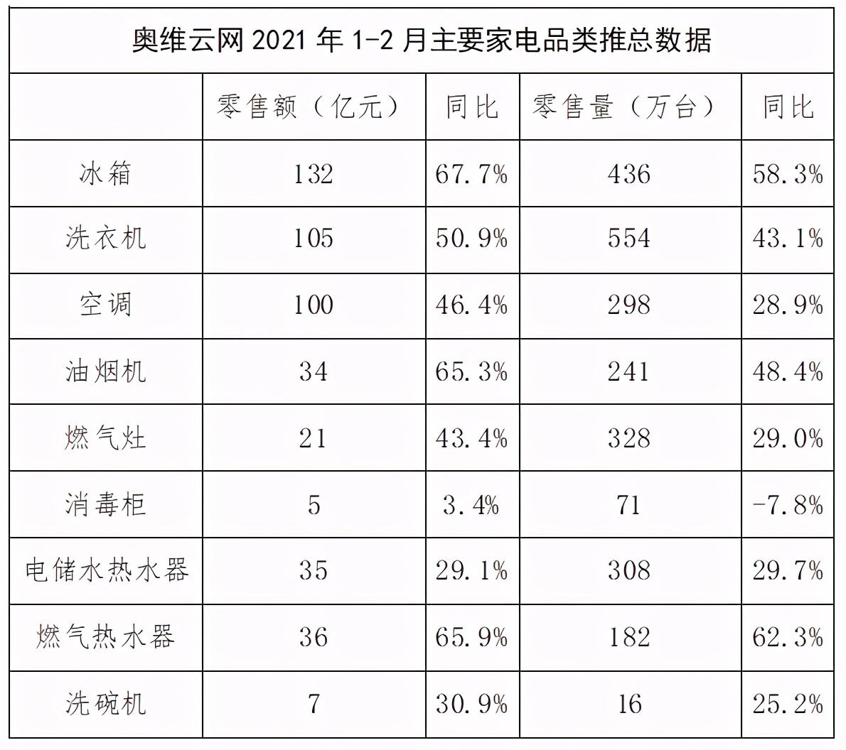 1-2月中国家电行业普涨,冰箱售出436万台