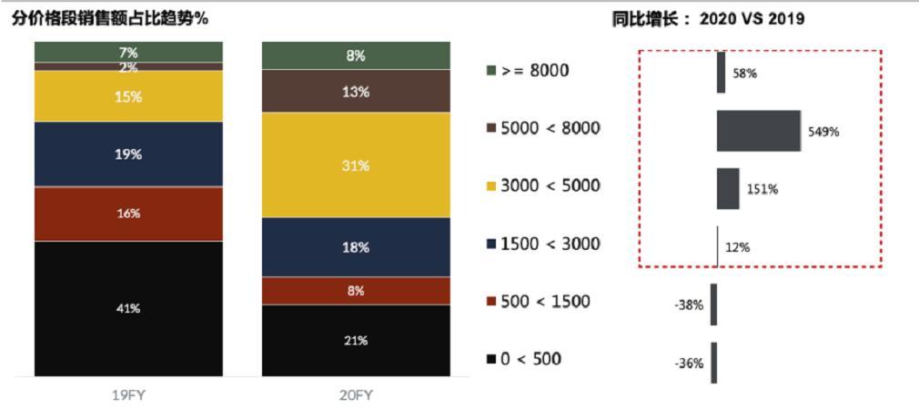 高端段美容仪增长超500%是颜值焦虑还是市场引导?
