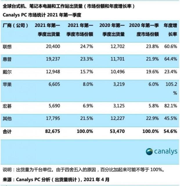 Canalys:2021年第一季度全球PC市场猛增55% 达到8270万台