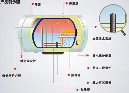 电热水器想自爆其实也难!要凑齐这几个条件真心不容易