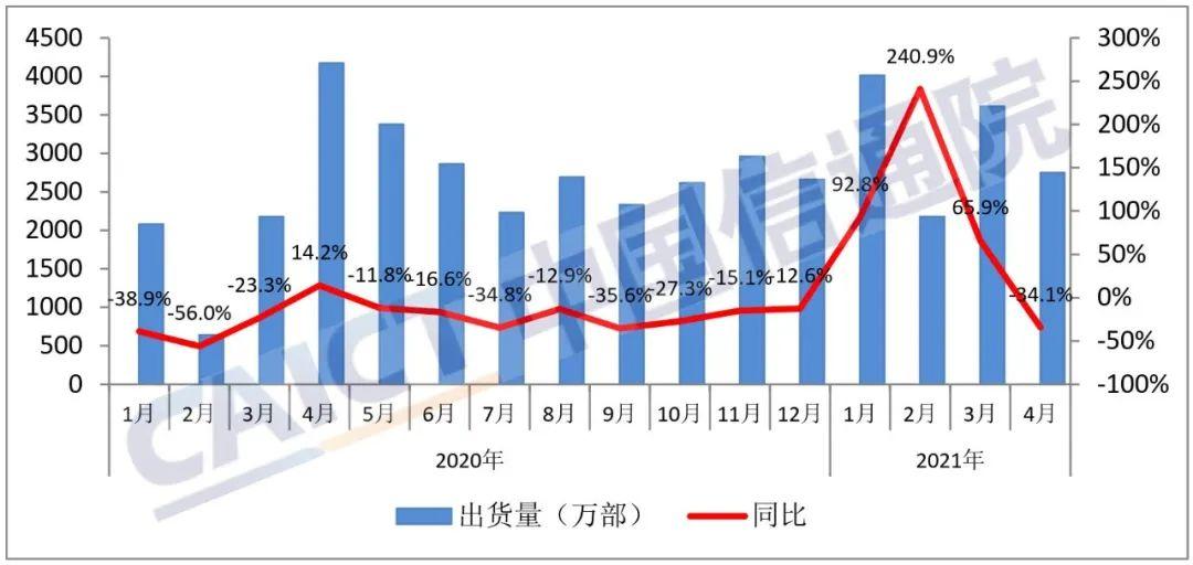 4月国内手机出货量2748.6万部 5G手机占比达77.9%