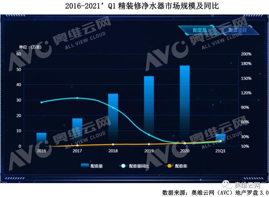 Q1精装净水市场总结:顺势而为,稳步高增