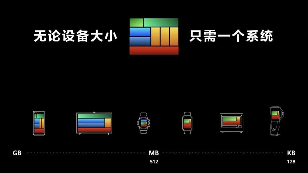 华为鸿蒙志在万物互联 而非替代安卓和iOS
