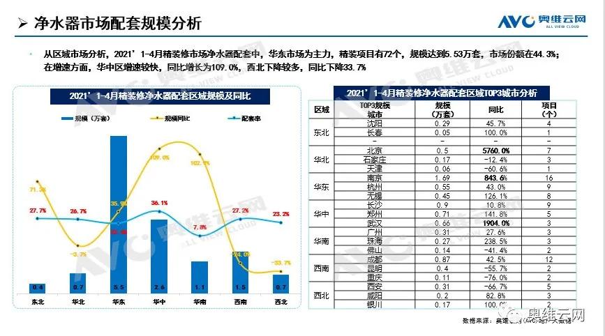 精装净水器市场 2021年1-4月配套规模同比增长近三成