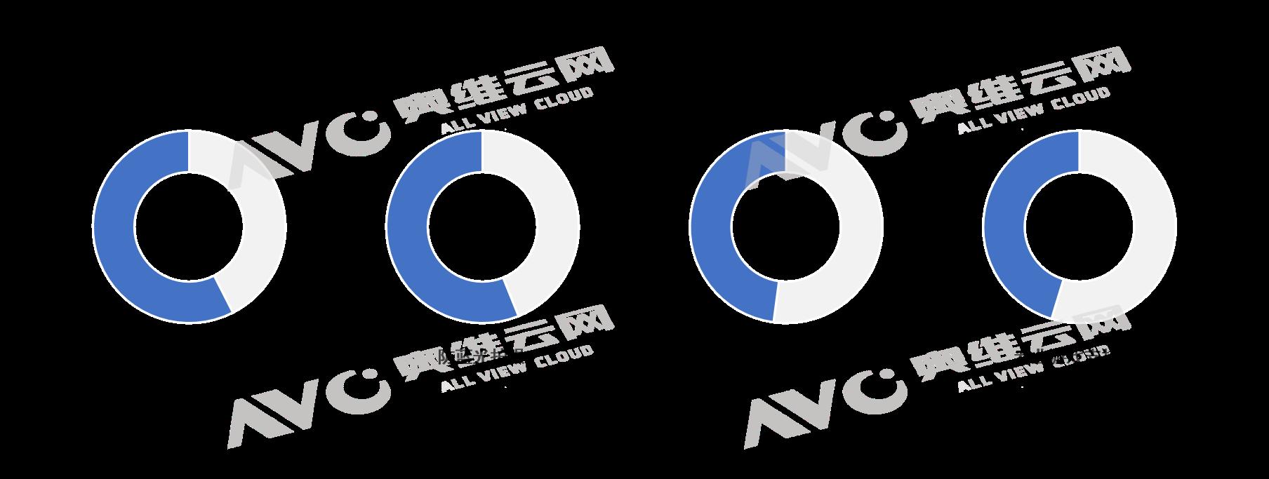 奥维云网2022年彩电预测:抓需求、调结构、稳营收