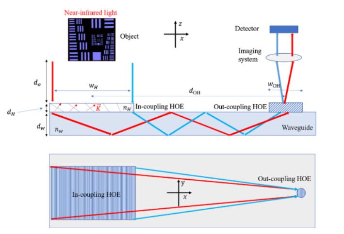 研究员为AR眼镜设计基于HOEs的高效近红外波导人眼追踪系统