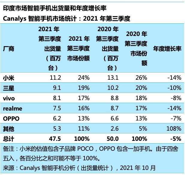 印度智能手机Q3市场份额排行 国产手机共占70%