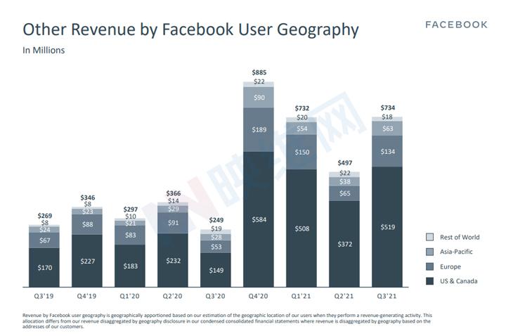 Facebook Q3财报:128G版Quest 2大卖,AR/VR年投入达100亿美元